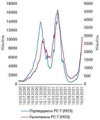 Тижневі рухомі середні кількості підтверджених випадків та госпіталізованих із Covid-19 вУкраїні (16.06.2020–16.09.2021 р.)