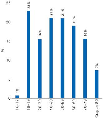 Частка (%) населення різних вікових груп (відповідно до даних Державної служби статистики України), що охоплена вакцинацією двома дозами станом на7 жовтня
